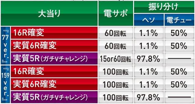 株式会社サンスリー CRA風魔の小次郎77ver. 大当り内訳