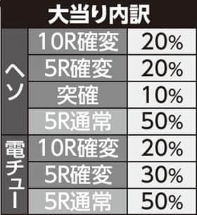 京楽産業株式会社 ちょいパチCR冬のソナタ 39 大当たり内訳