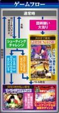 株式会社平和 CR ルパン三世 Lupin The End ゲームフロー