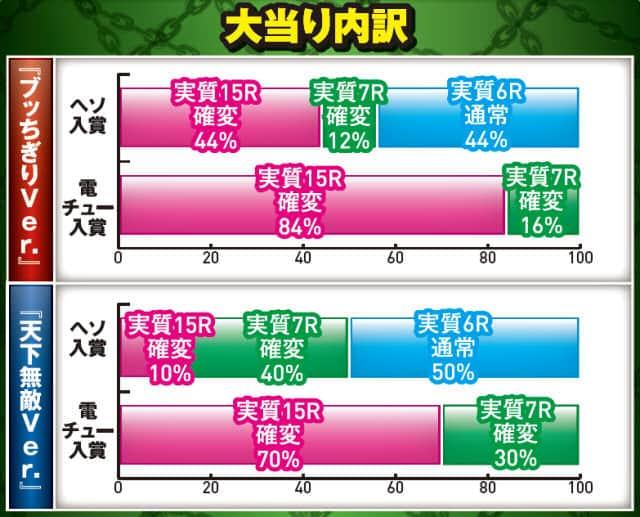 ベルコ株式会社 CR鬼浜爆走紅蓮隊-友情挽歌編-ブッちぎりver. 大当り内訳