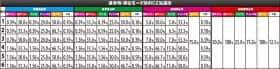 パチスログラップラー刃牙の通常時・滞在モード別のCZ当選率の一覧表