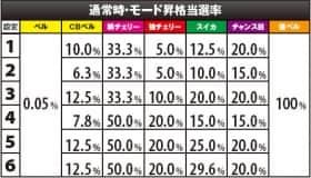 パチスログラップラー刃牙の通常時・モード昇格当選率の一覧表