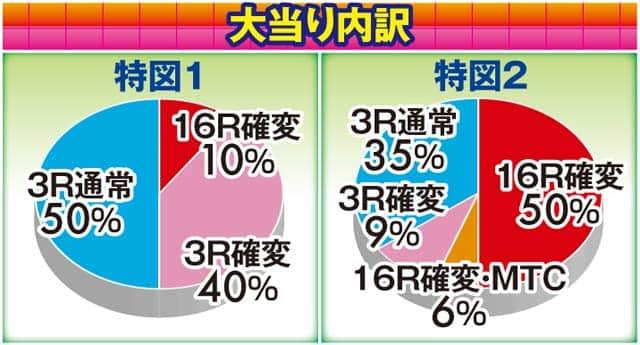 株式会社SANKYO CRフィーバーマクロスフロンティア3 大当り内訳
