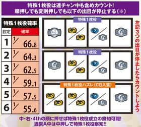 ナイツ2の設定推測、特殊1枚役確率一覧表
