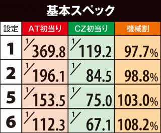 アナザーハナビ弥生ちゃんの基本スペック(機械割)