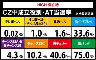 アナザーハナビ弥生ちゃんのCZ中の解析値