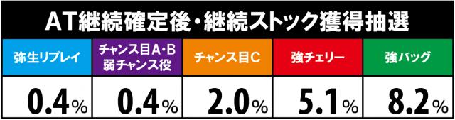 アナザーハナビ弥生ちゃんのストック獲得抽選解析
