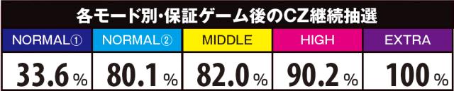 アナザーハナビ弥生ちゃんのCZ中モード解析