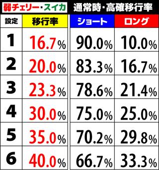 ファンタシースターオンライン2 高確移行率2
