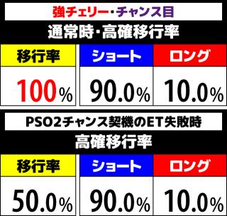 ファンタシースターオンライン2 高確移行率3