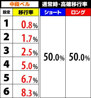 ファンタシースターオンライン2 高確移行率1