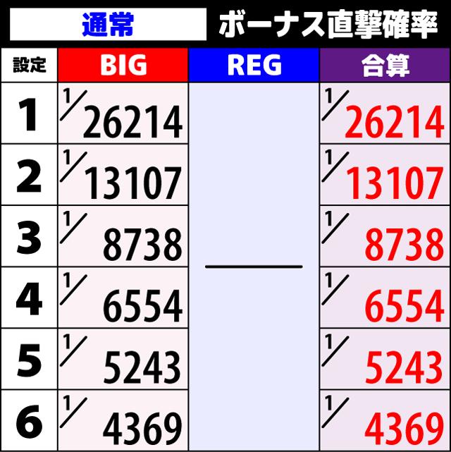ファンタシースターオンライン2 ボーナス直撃確率1