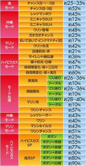 スーパー海物語IN沖縄4 MTCの通常時主要信頼度一覧表