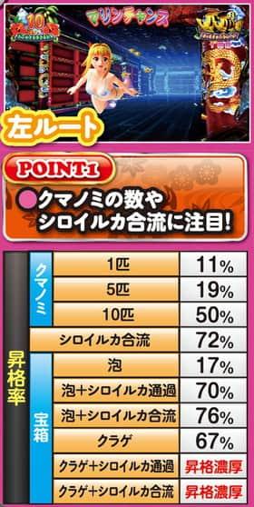 スーパー海物語IN沖縄4 MTCの大当り中昇格率の紹介