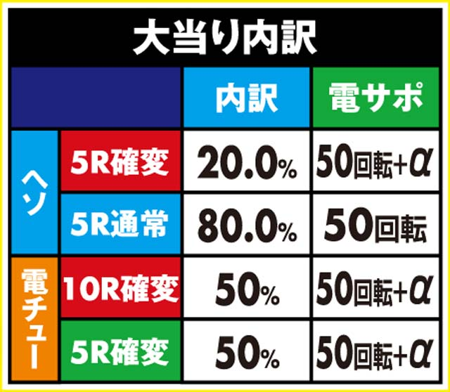 株式会社藤商事 PA FAIRY TAIL 設定付 大当り内訳
