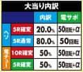 株式会社藤商事 PA FAIRY TAIL 設定付 大当たり内訳