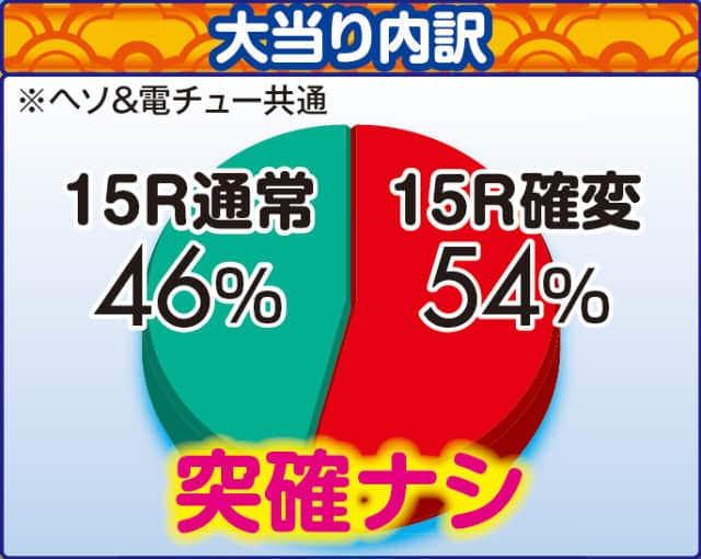 株式会社三洋物産 CRスーパー海物語 M55X3 大当り内訳