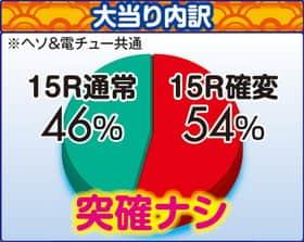 株式会社三洋物産 CRスーパー海物語 M55X3 大当たり内訳