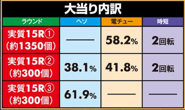 株式会社大一商会 CRダイナマイトキングin沖縄1/5AC 大当り内訳