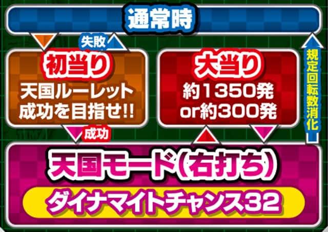 株式会社大一商会 CRダイナマイトキングin沖縄1/5AC ゲームフロー