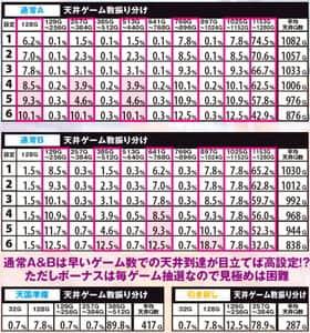 ニューチバリヨ 天井ゲーム数振り分け ゾーン