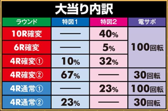 株式会社SANKYO PフィーバーアクエリオンW 気持ちいい~!ver. 大当り内訳