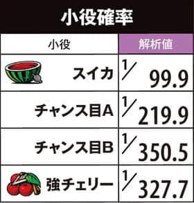 SLOT魔法少女まどか☆マギカ2の小役確率の一覧表
