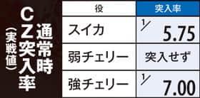 SLOT魔法少女まどか☆マギカ2の通常時CZ突入率の紹介