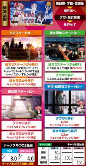 魔法少女まどか☆マギカ2のボーナス後のステージの紹介