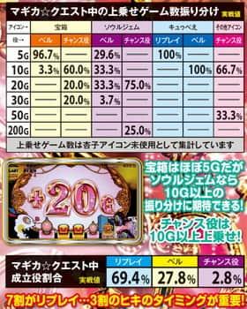 SLOT魔法少女まどか☆マギカ2のマギカクエスト中の上乗せゲーム数の振り分けの紹介