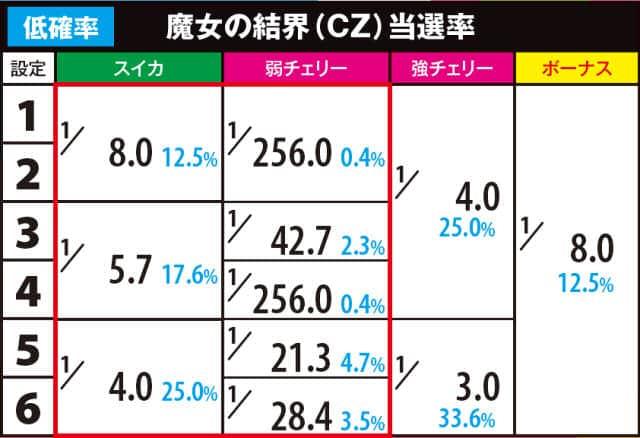 まどマギ2のチャンスゾーン当選率(低確)
