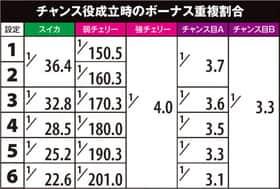 SLOT魔法少女まどか☆マギカ2のチャンス役成立時のボーナス重複割合の一覧表