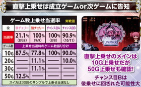 SLOT魔法少女まどか☆マギカ2の上乗せ当選率の紹介