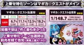 SLOT魔法少女まどか☆マギカ2のマギカクエストの紹介