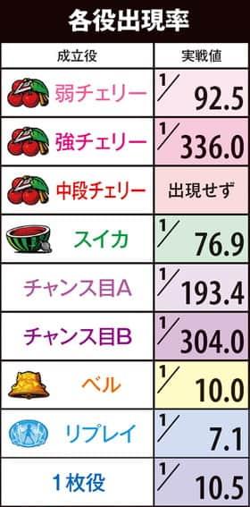 SLOT魔法少女まどか☆マギカ2の各役出現率の一覧表