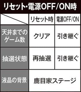 SLOT魔法少女まどか☆マギカ2のリセット・電源OFF/ON時の一覧表