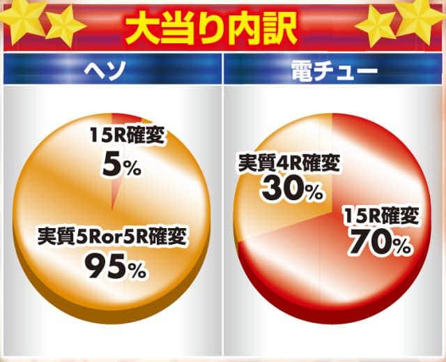 株式会社SANKYO CRフィーバーa-nation 大当り内訳