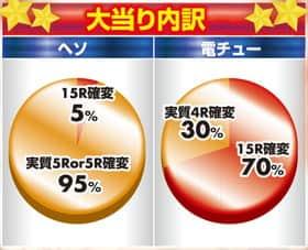 株式会社SANKYO CRフィーバーa-nation 大当たり内訳