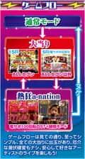 株式会社SANKYO CRフィーバーa-nation ゲームフロー
