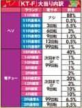 株式会社高尾 CR おしおきくのいち忍法帳 大当たり内訳