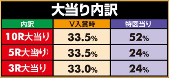 株式会社大一商会 PAハネモノ怪盗おそ松さん 大当り内訳