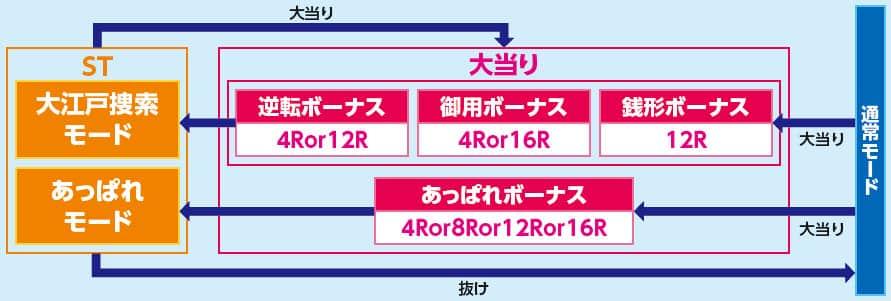 株式会社高尾 ぱちんこCR銭形平次withでんぱ組.inc 99ver. ゲームフロー
