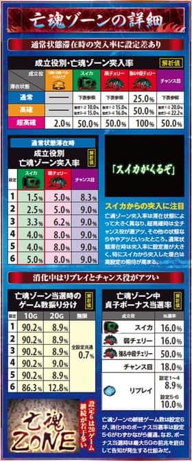 藤商事 リング 解析 亡魂ゾーン
