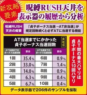 藤商事 リング 呪縛RUSH天井 解析