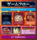 株式会社藤商事 パチスロリング 呪いの7日間 ゲームフロー