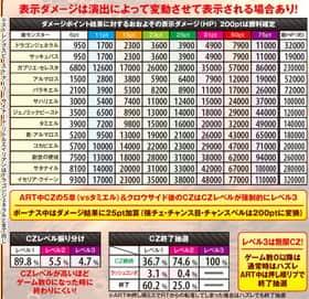 スターオーシャン4のCZ中の抽選数値の紹介