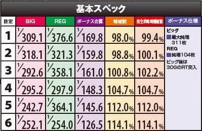 戦国乙女~TYPE‐A~のボーナス確率・機械割