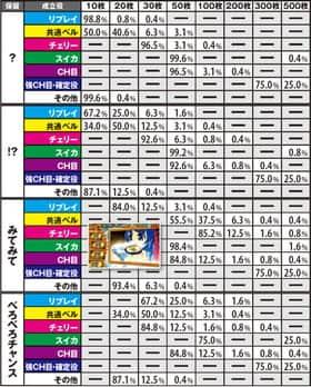 秘宝伝 ~TheLast~のクレアチャレンジ中の枚数上乗せ抽選一覧表