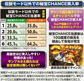 秘宝伝 ~TheLast~の伝説モード以外での秘宝CHANCE突入率の表