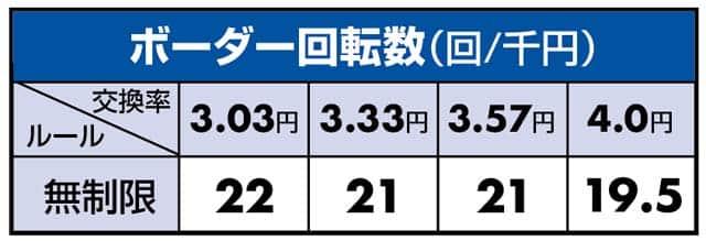 PフィーバータイガーマスクWのボーダーライン数値